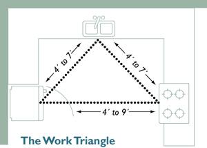 triangulocozinha